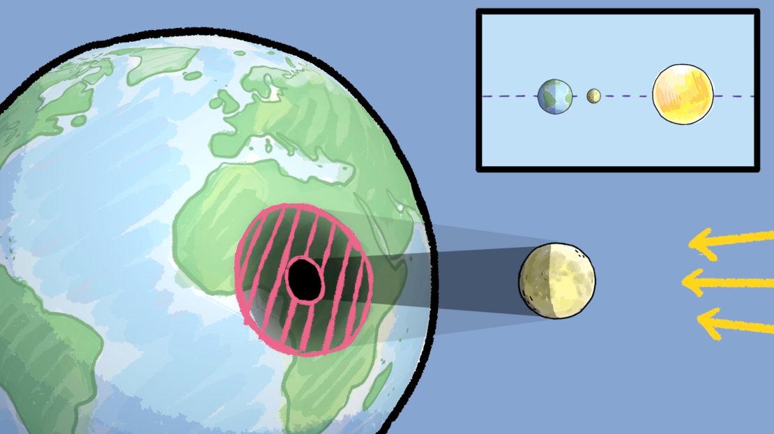Lors d'une éclipse solaire, il y a aussi des zone pénombre où certains rayons solaires parviennent encore à atteindre la Terre. On parle alors d'éclipse partielle de Soleil.