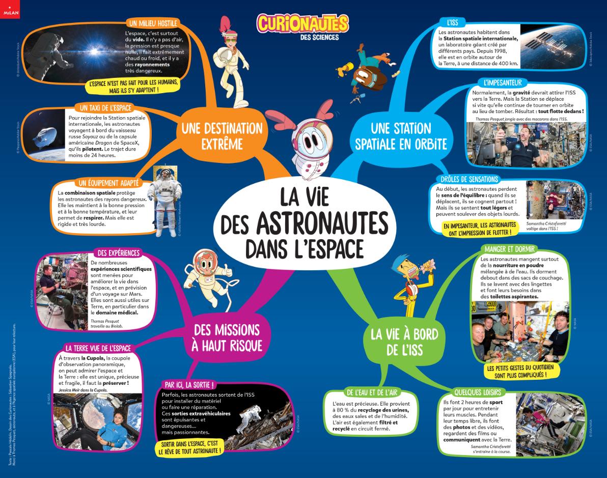 Carte mentale astronautes