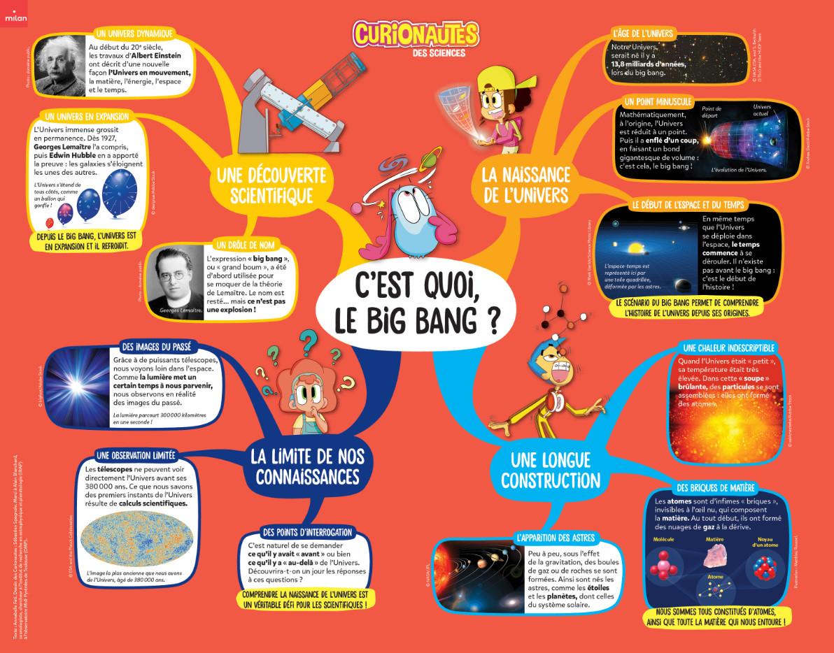 Carte mentale big bang