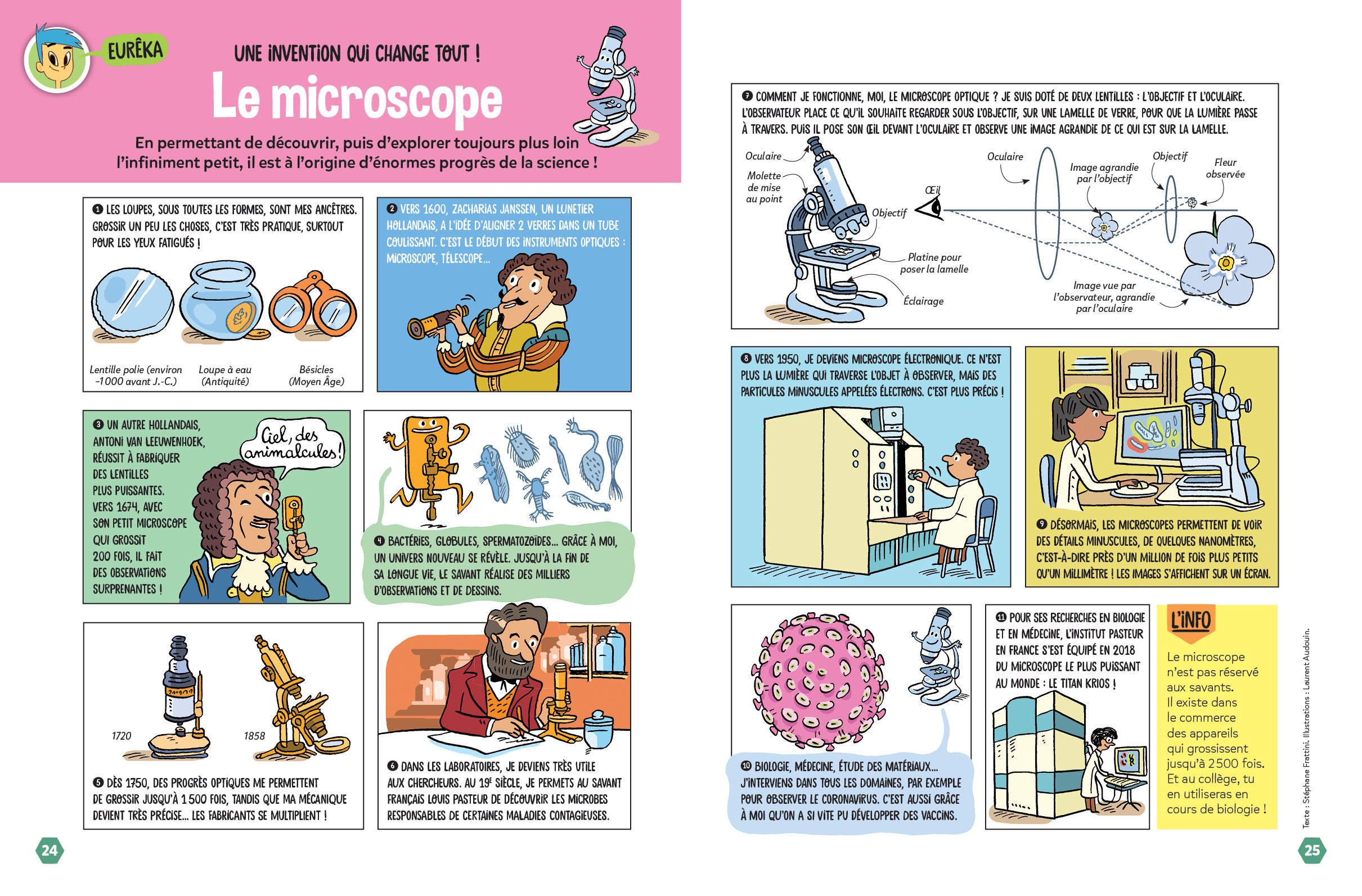 Invention du microscope